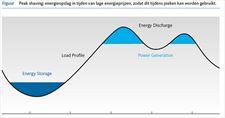 Peak Shaving: energieverbruik tot op de seconde nauwkeurig voorspellen