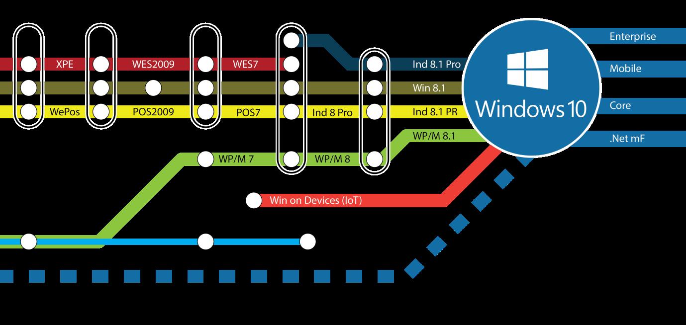 Windows Embedded licenties & support: u vindt het bij Koning